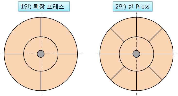 처분공에서의 완충재 블락의 배열 방법 및 블락의 개수