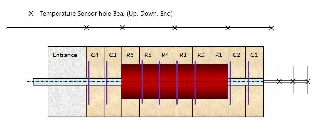 처분공에서의 센서 배치 영역 설정 (x: 온도 센서)