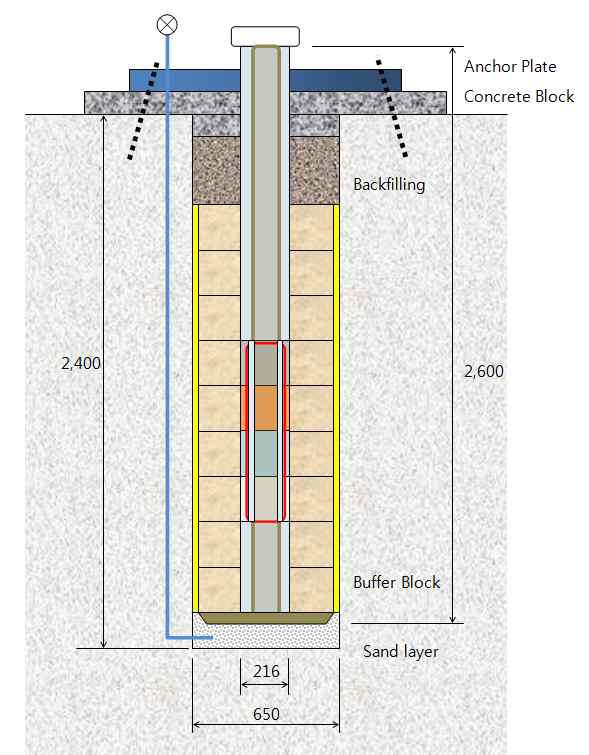 수직형 공학적 방벽 실증 개략도(Plan B)