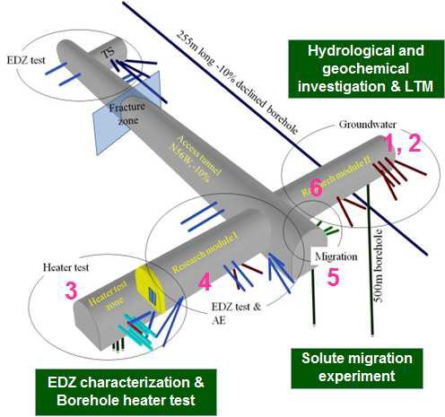 "HM 조사공의 위치(KURT 연구 모듈의 ""3""번 부분)"