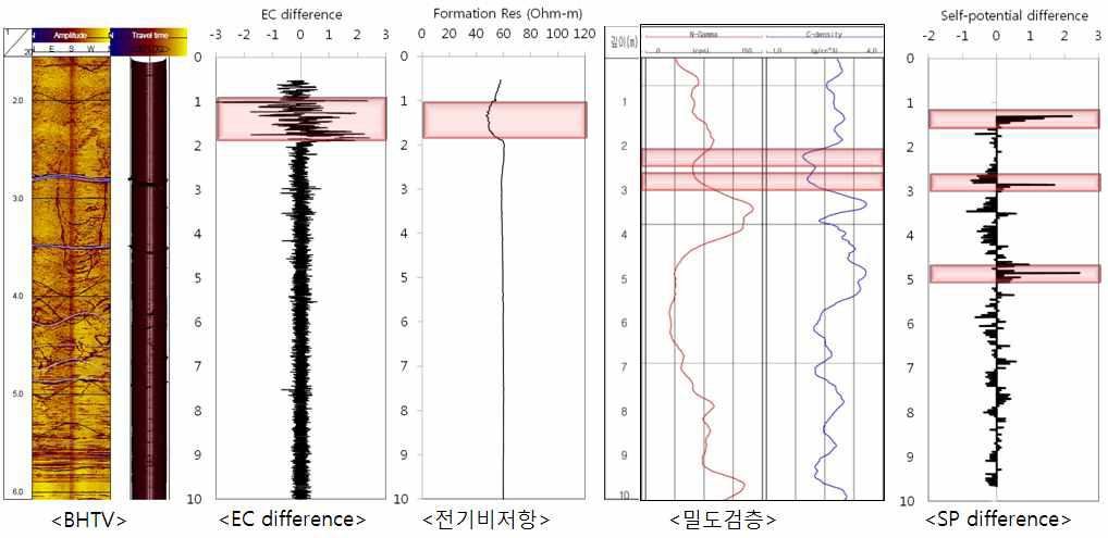 시추공 내 지구물리 탐사 실험 수행결과