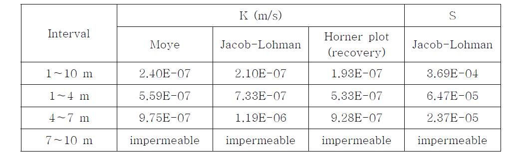 수리실험을 통한 시추공 내 구간별 수리전도도(K) 및 저류계수(S)