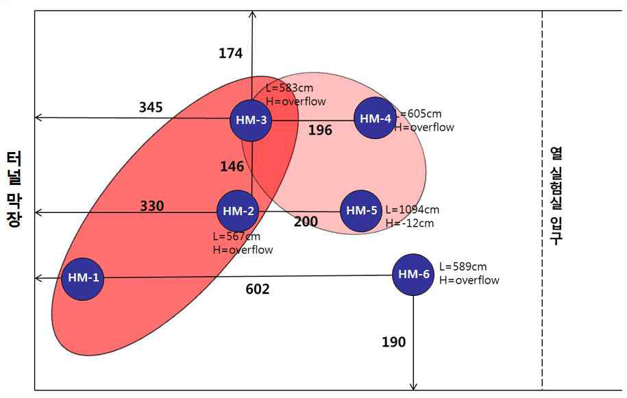 지구물리검층및수리시험결과분석을통해 파악된 조사공 사이의 수리적 연결성