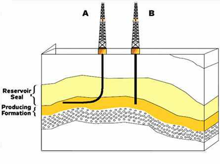수평공과 수직공의 형태 비교