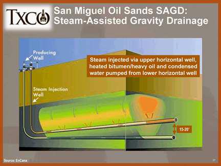 오일 샌드 지대에서 원유를 추출하는데 이용되는 수평공 구조