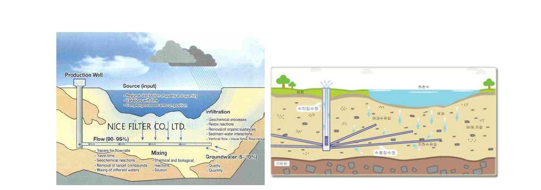 강변여과수 채수를 위한 기본 형태 및 수평집수정 설치 형태
