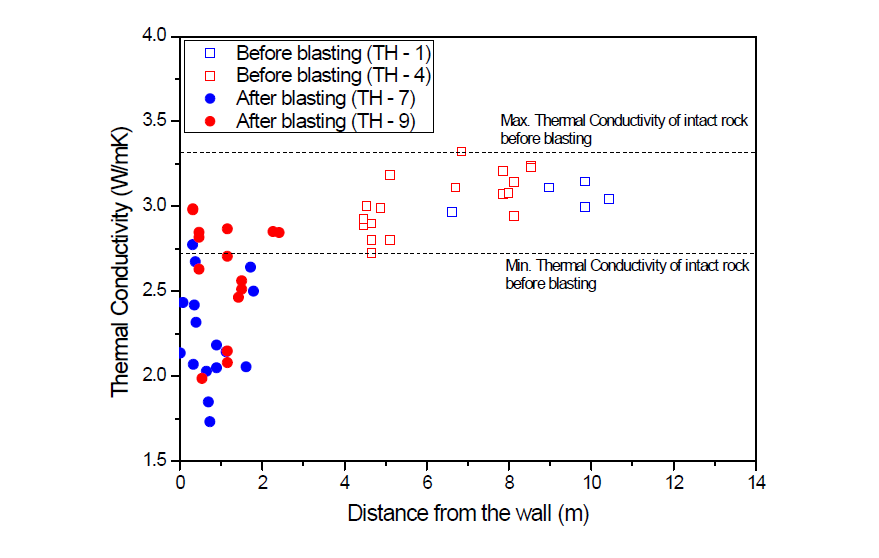 벽면거리에 따른 암석의 열전도도 변화