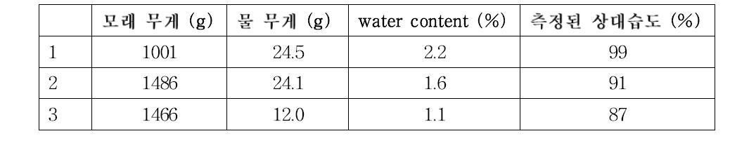 모래에서 함습율에 따른 상대습도 측정결과