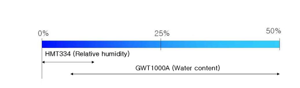 상대습도센서 및 토양수분센서의 함습율 측정범위