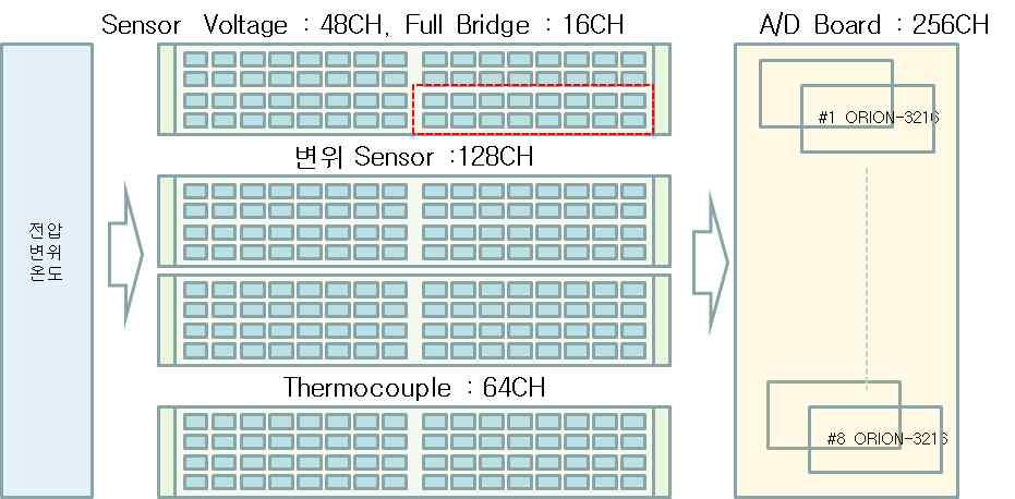 다채널 A/D 보드 개념 설계