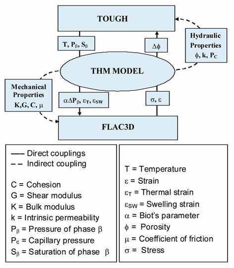 TOUGH2-FLAC3D 알고리즘 [3.5.1-4]