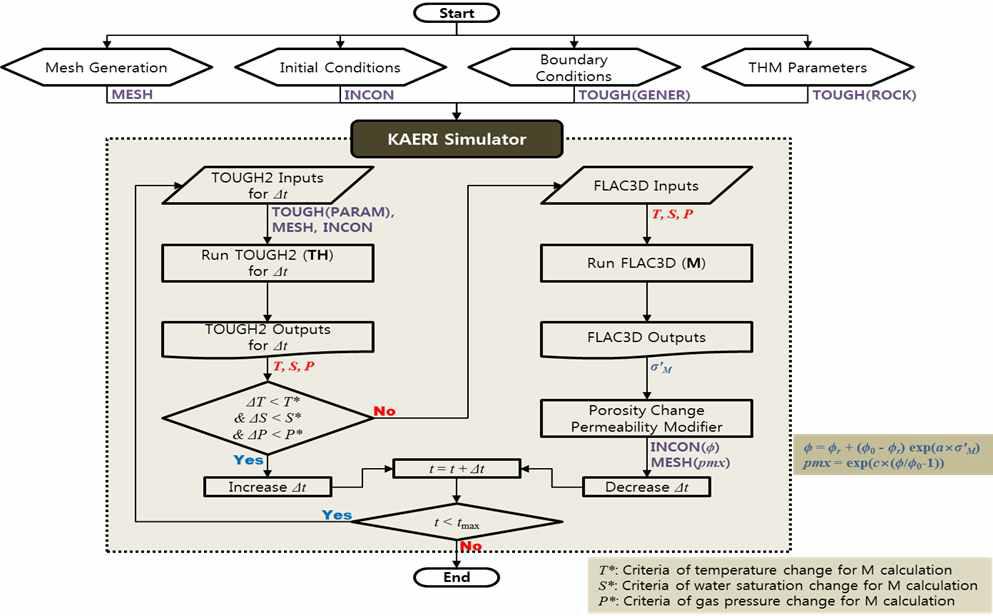 KAERI SIMULATOR를 이용한 TOUGH2-FLAC3D 알고리즘