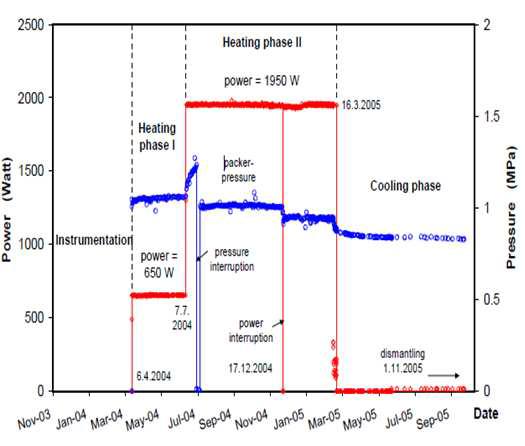 HE-D 현장시험에서 사용된 히터용량 이력