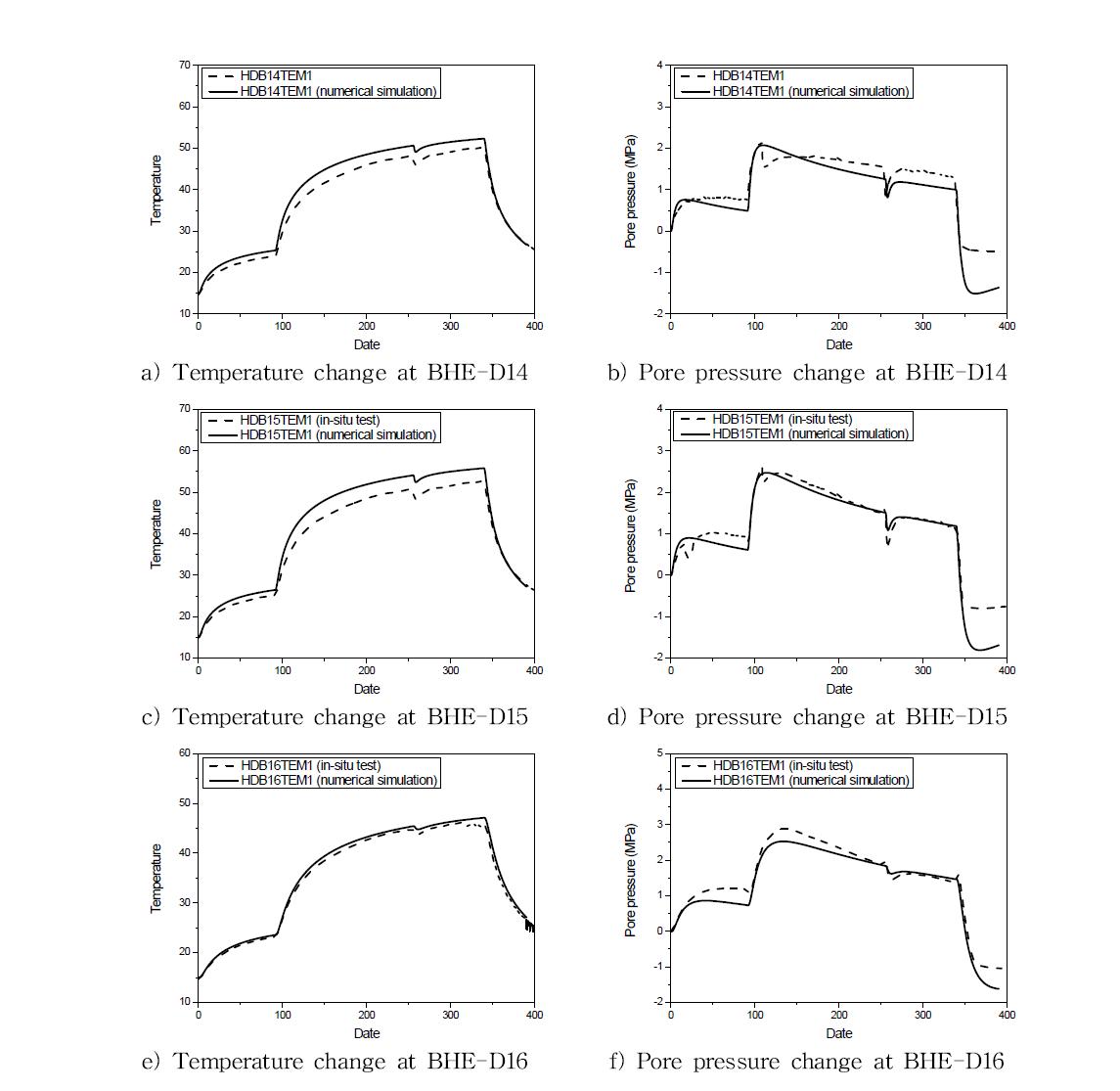 보어홀 BHE-D14와 D15와 D16에서의 온도와 공극수압 변화