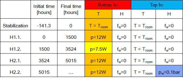 CIEMAT column 시험 과정