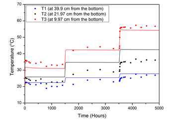 시간에 따른 벤토나이트 온도변화