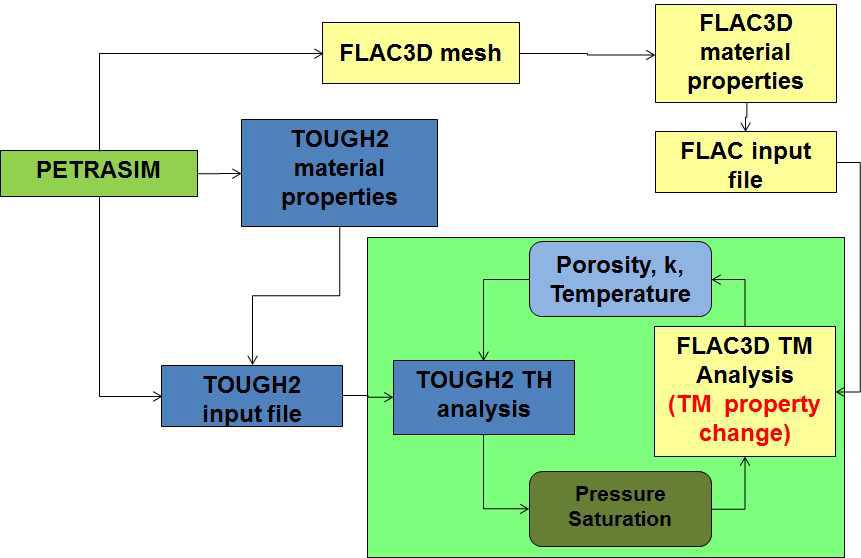 TOUGH2와 FLAC3D를 이용한 TH-TM 연동해석 기법 알고리즘