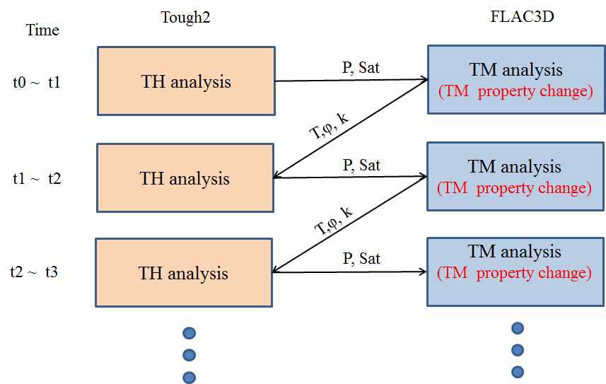 TOUGH2와 FLAC3D를 이용한 TH-TM 해석과정