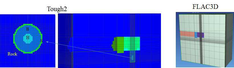 모래층을 포함한 TOUGH2와 FLAC3D 모델 메쉬.