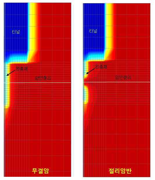 절리암반과 무결암반의 수리거동 평가 (포화도 변화)