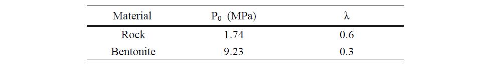 상대투수계수와 모세관 압력 모델 내 구현을 위한 경험상수