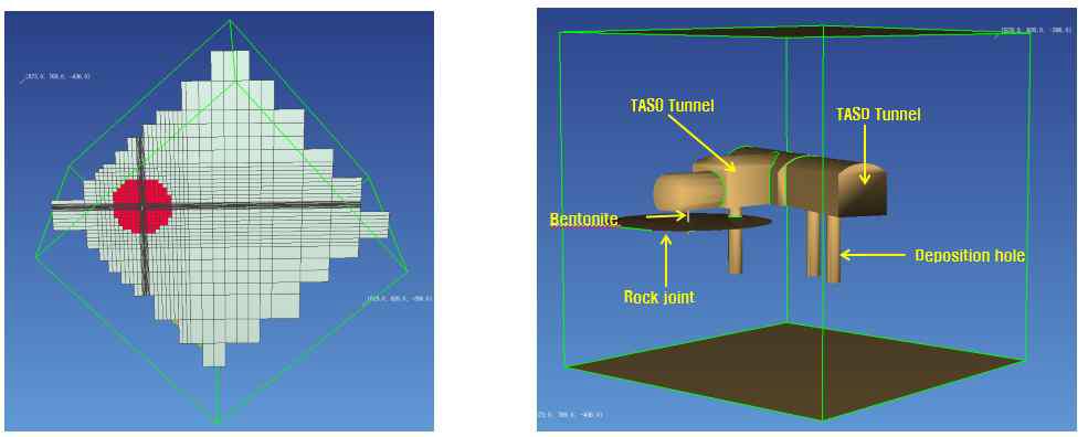 TOUGH2 해석을 위한 모델 형상(geometry) 및 관련 메쉬정보