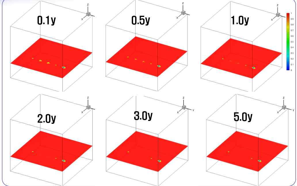 시간에 따른 처분공 주변 포화도 변화(horizontal view)