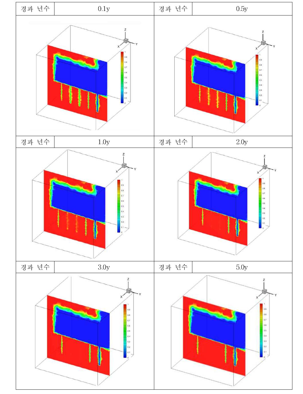시간에 따른 처분공 주변 포화도 변화(vertical view)