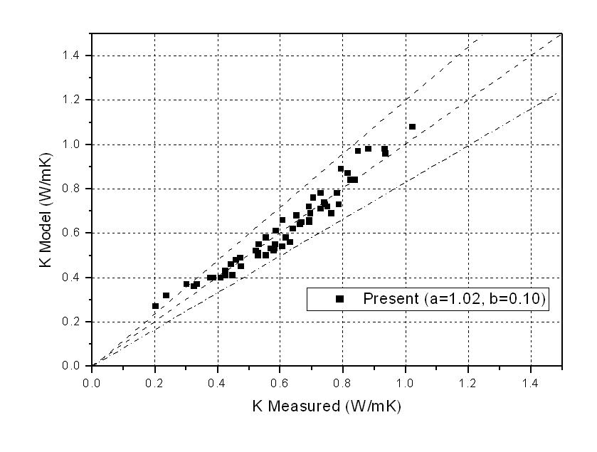 열전도도 예측 경험적 모델식과 측정치의 비교