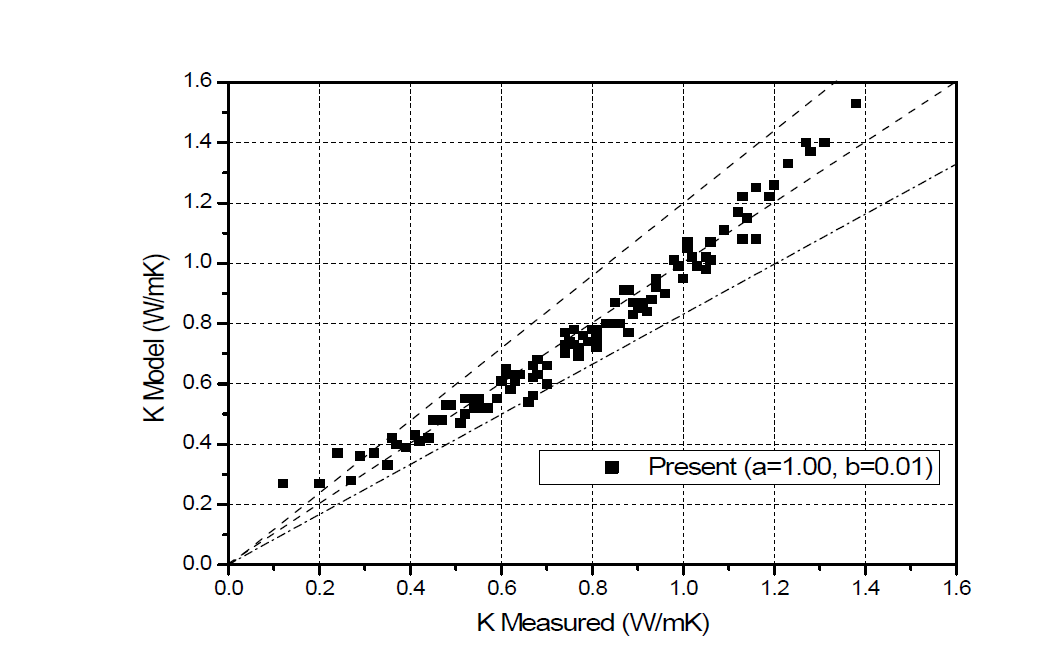 Graphite가 혼합된 압축 벤토나이트의 경험적 열전도도 모델값과 실험값 비교
