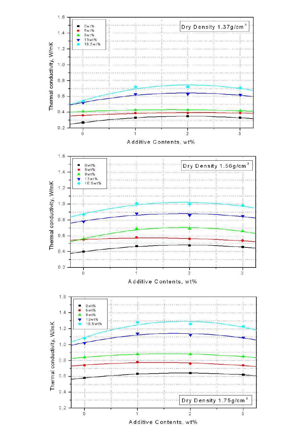 CNT 첨가량에 따른 벤토나이트 완충재의 열전도도 변화