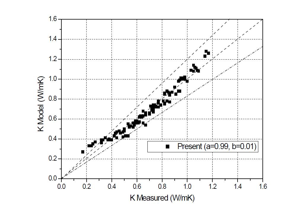 CNT 첨가에 의한 벤토나이트 열전도도 예측 경험적 모델식과 측정치의 비교