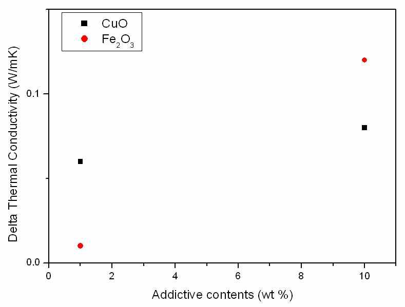 CuO와 Fe2O3 함량에 따른 벤토나이트의 열전도도 상승값