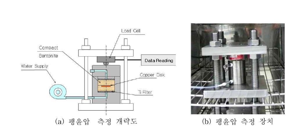 완충재의 팽윤압 측정 모듈 개략도와 장치