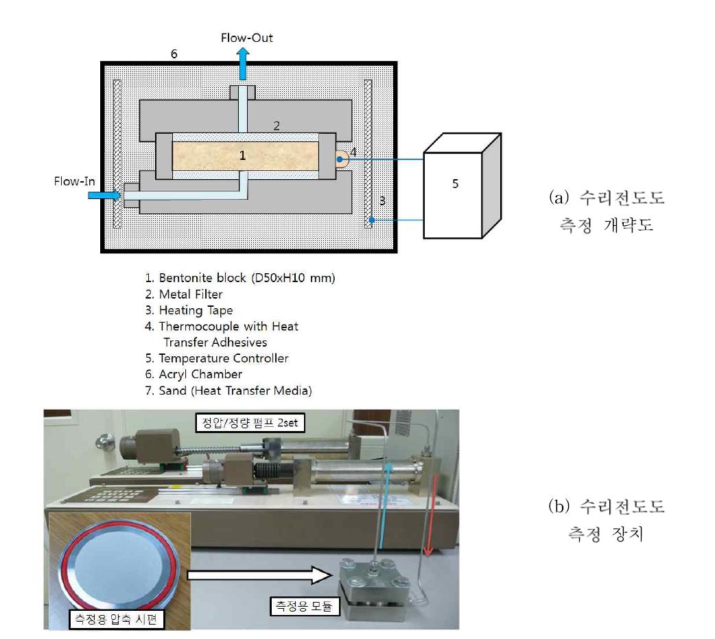 완충재의 수리전도도 측정 모듈 개략도와 장치