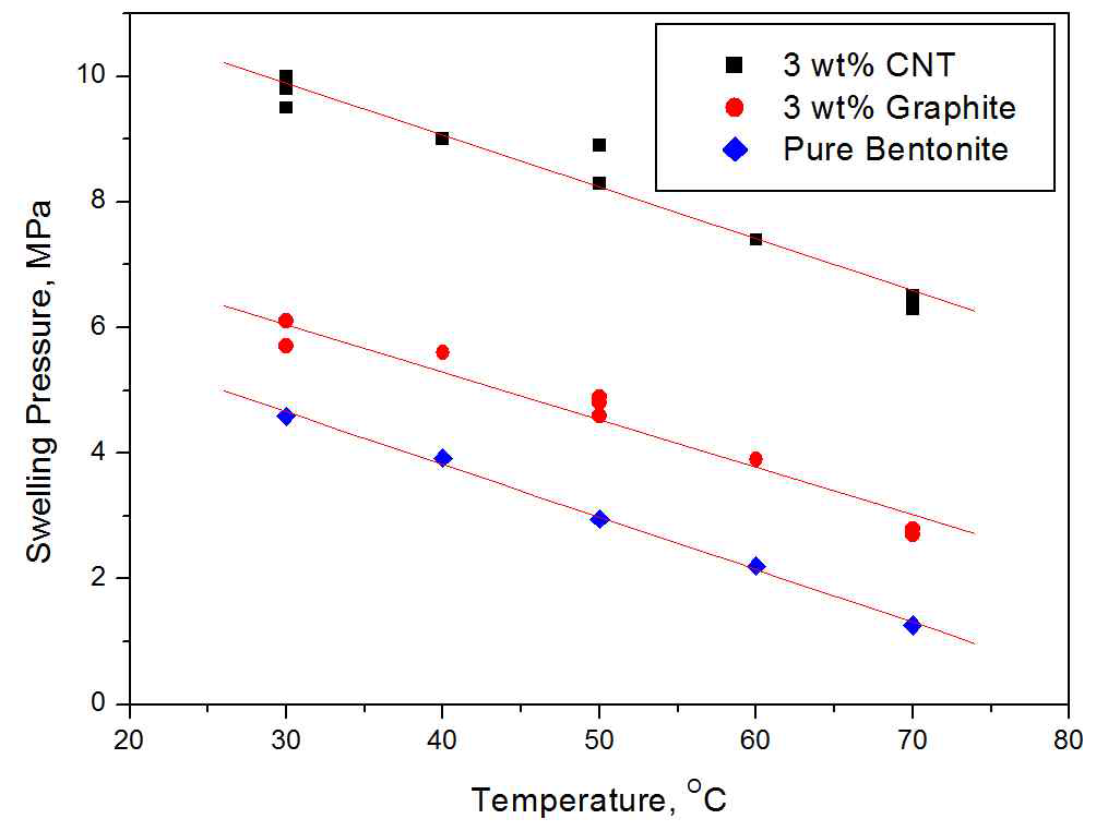 온도에 따른 완충재의 팽윤압 변화