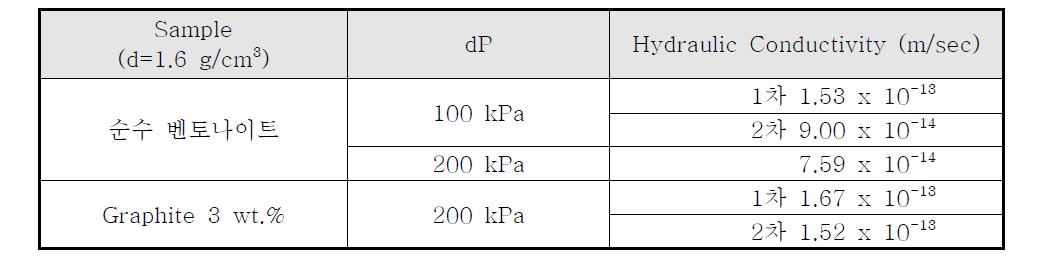 압축벤토나이트의 수리전도도 측정 결과표