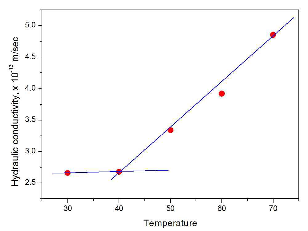 순수 압축벤토나이트의 온도에 다른 수리전도도 그래프