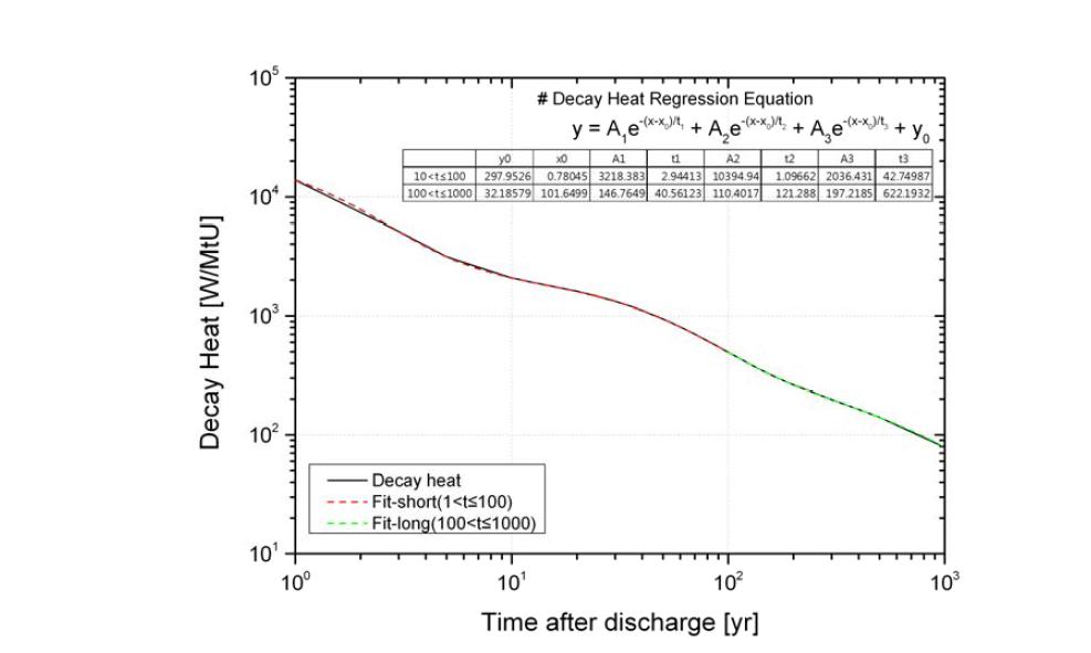 고연소도 기준 사용후핵연료 붕괴열 및 회귀식