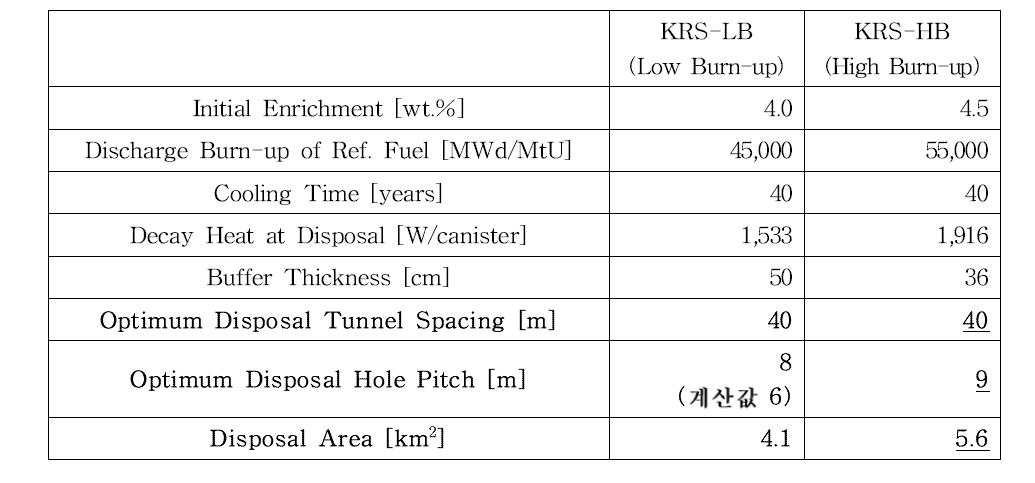 기존 KRS (KRS-LB) 및 고연소도 처분시스템(KRS-HB)의 비교