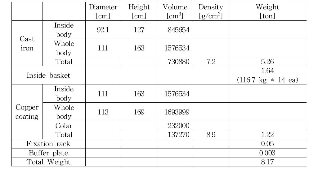 고열효율 처분용기의 설계 제원 [3.1.2-6]