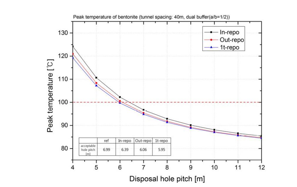 이중구조 고열효율 완충재(a/b=1/2) 적용 시 터널 배치 방안에 따른 완충재 첨두온도