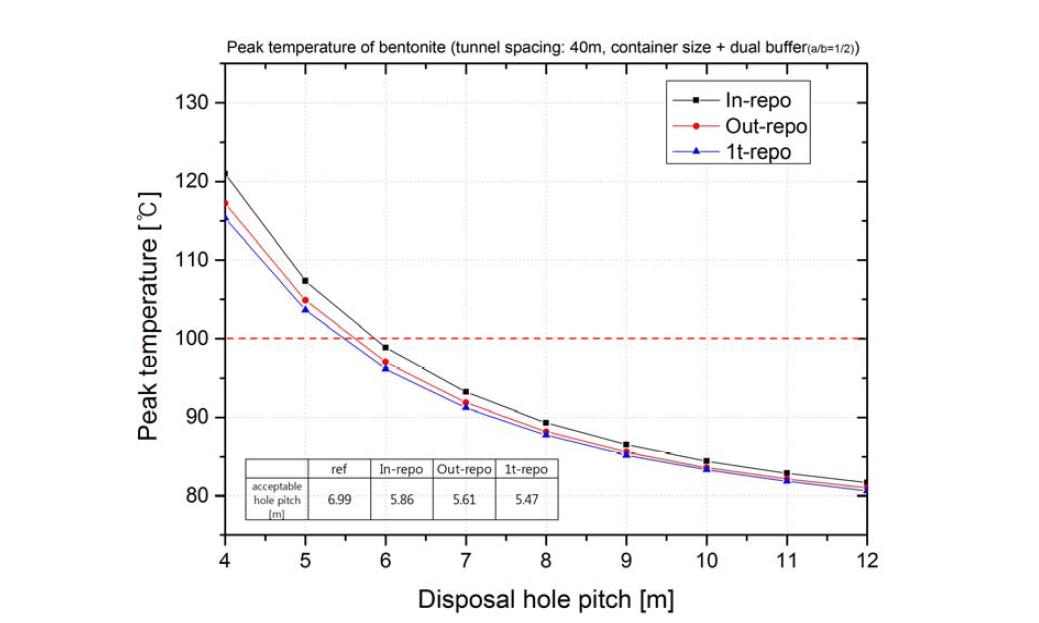 고열효율 이중구조 완충재(a/b=1/2) 및 고열효율 처분용기 적용시 완충재 첨두온도