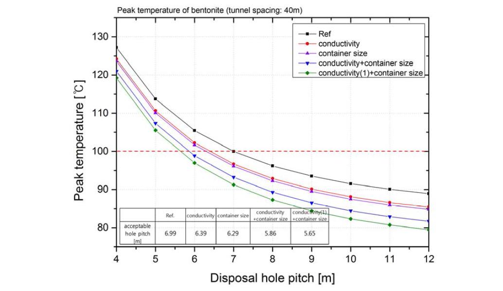 설계개선 방안별 완충재 첨두온도 및 최소 처분공 간격