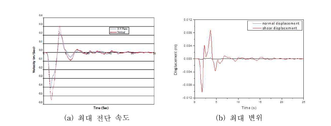 한반도에서 지진에 의해 발생할 수 있는 최대 전단 속도 및 최대 변위 시뮬레이션 결과