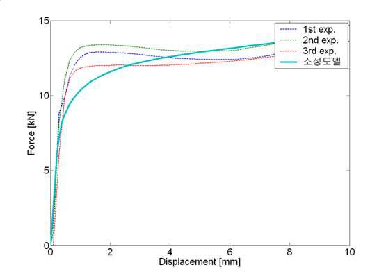 전단실험결과와 해석결과 비교