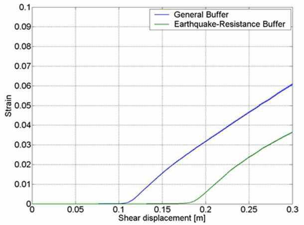 Case 3에 대한 일반 완충재와 내진형 완충재의 내진성능 비교 결과