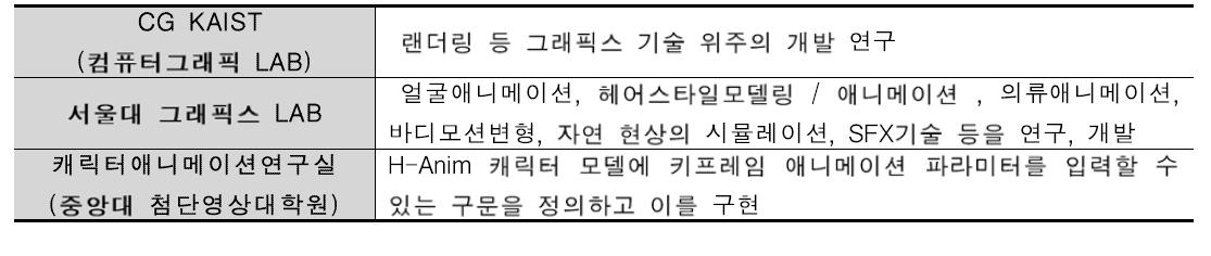 국내 대학 캐릭터개발 연구 현황