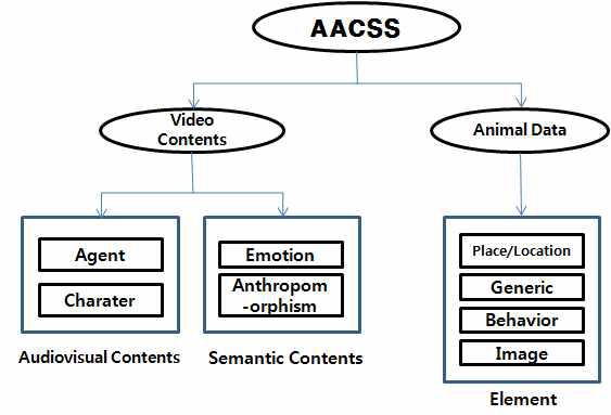 메타데이터의 논리적 클래스 간 계층 관계