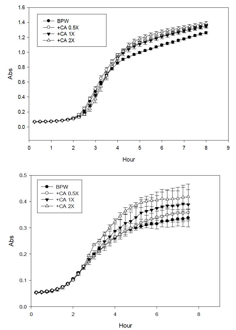 Casamino acid (CA) 농도에 따른 growth curve 변화